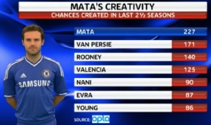 Mata provides ample creativity